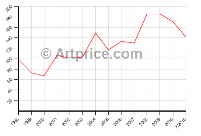 francois boucher price trends